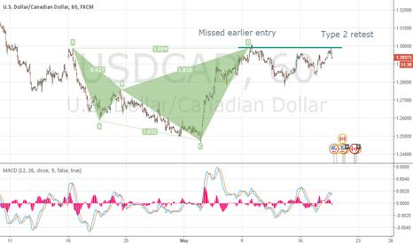 USDCAD: My USD weakness play : Short USDCAD
