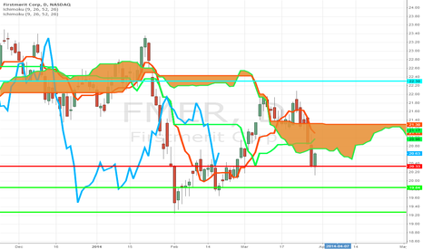 FMER: Ichimoku Cloud told me FMER is Headed Lower