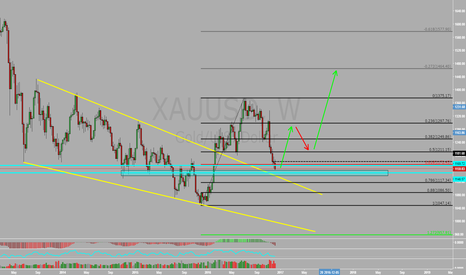 XAUUSD: GOLD Falling wedge