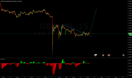GBPAUD: good opportunity
