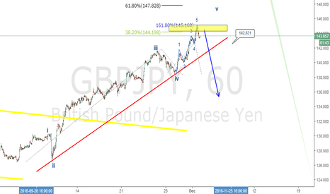 GBPJPY: Gbpjpy short opportunity