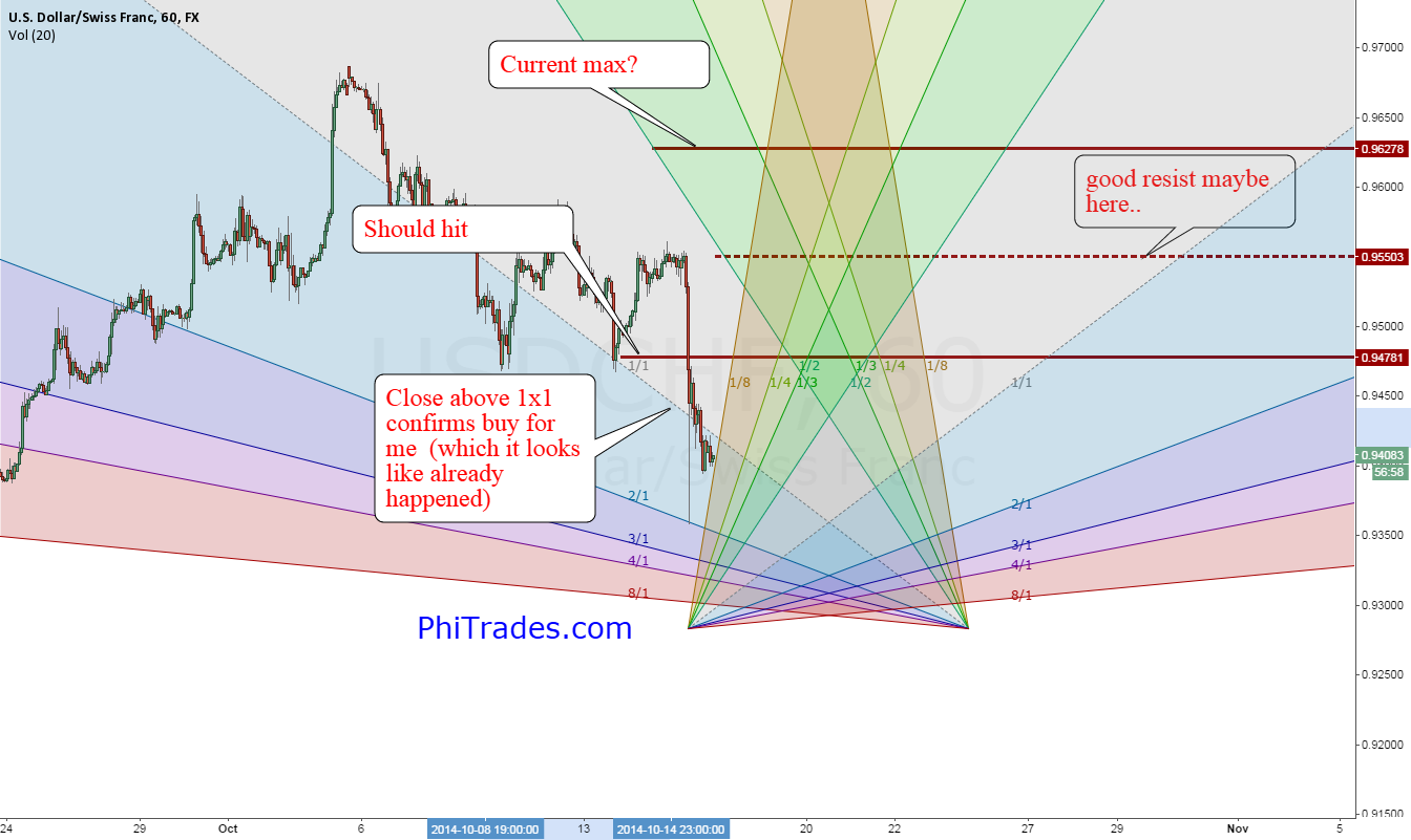 USDCHF currently forcast
