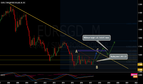 EURSGD: Eur/Sgd very long term buy