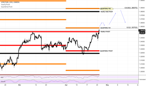 USDCAD: USDCAD May finally hit the 618