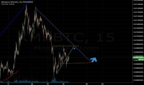 XMRBTC: XMR in the next few hours