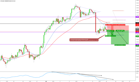 USDCAD: USDCAD SHORT 4 HR INTRADAY BREAKOUT TRADE SETUP