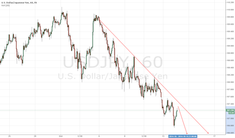USDJPY: USDJPY Short Signal during end of Asian Session