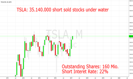 TSLA: TSLA: 35 Mio. short sold stocks now unter water