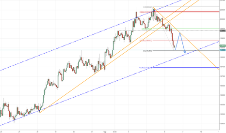 GBPNZD: GBPNZD Waiting pullback to sell