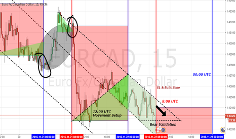 EURCAD: EUR/CAD - Short-term Setup (Sell)