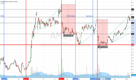 AMD: -21% Last Two Earnings But Recovered Both Times