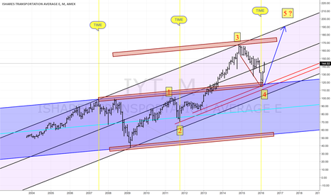 IYT: In a Potential 5th Wave....