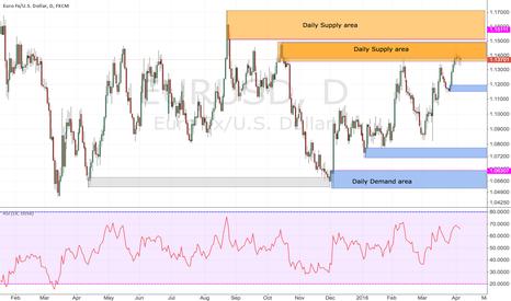 EURUSD: Eurusd daily supply and demand area
