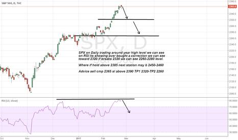 SPX: S&P seems a correction toward 2320-2280