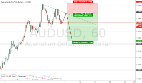 AUDUSD: AUDUSD SHORT Setup on 4h and 1h charts