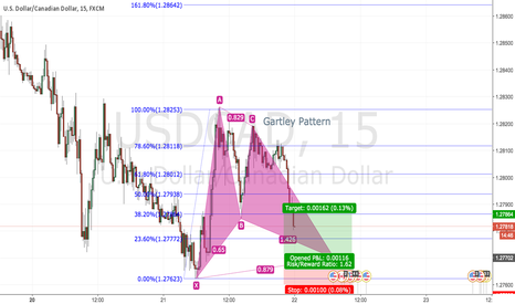 USDCAD: USDCAD 15min Gartley Long