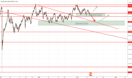 USDCHF: USDCHF Opportunities