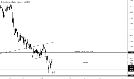 GBPCHF: GBPCHF TRADE UPDATE AND OPPORTUNITY TO ADD POSITIONS