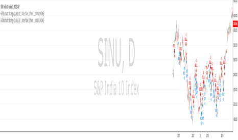 SINU: Full Stochastic Strategy S&P10 INDIA TEST