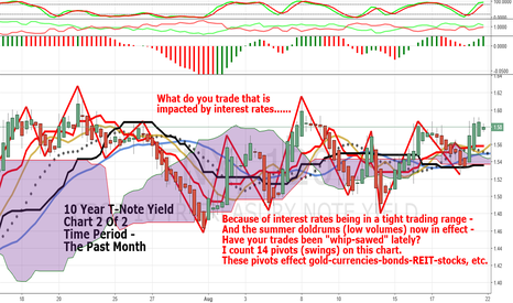 TNX: Summer Doldrums: 10 Year T-Note Yield: Clues For Trades, Part 2