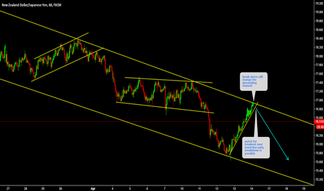 NZDJPY: NZDJPY Watch for breakout of this corrective flag