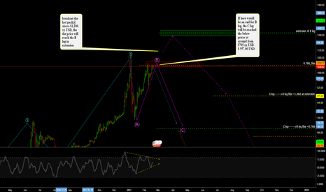 BTCUSD: Bitcoin (BTC) technical analysis for the corrective wave C