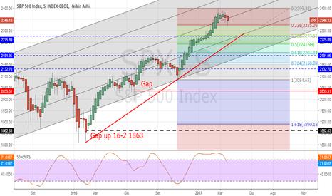 SPX: S&P500 : continua la debolezza