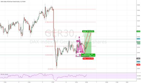 GER30: DAX bullish shark pattern
