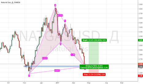 NATGASUSD: BULLISH BAT, Long Position