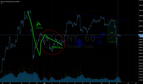 BTCCNY: My BTC Elliott Wave Notes for May