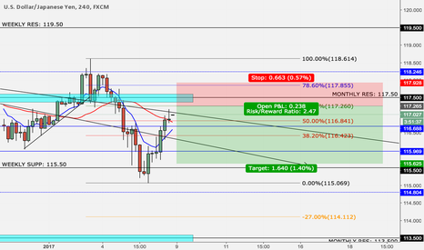 USDJPY: USD/JPY Possible Short Opp