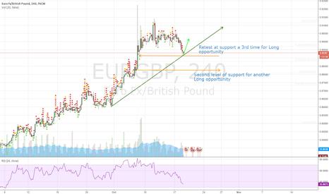 EURGBP: Possible long on EG