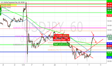 USDJPY: USDJPY KEY FIB RETRACEMENT