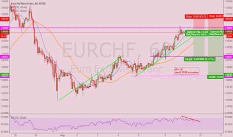 EURCHF: ab= cd ideas