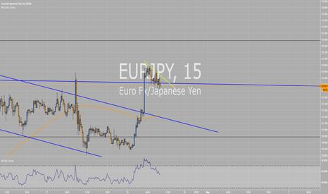 EURJPY: EURJPY buy the breakout