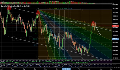 EURNZD: Channel top and angle
