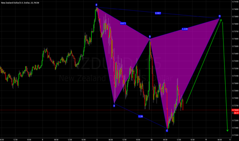 NZDUSD: Pattern Completion- GOing Long
