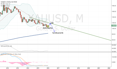 XAUUSD: GOLD is going to test monthly downtrend