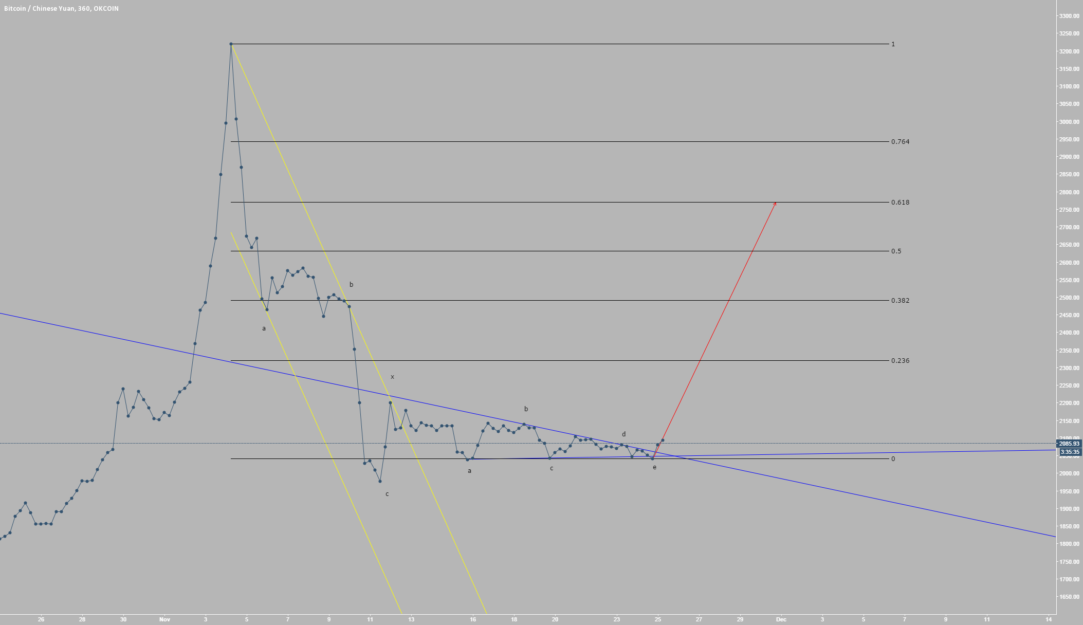 Bitcoin Horizontal Triangle Resolving Up (Elliott Wave Analysis)