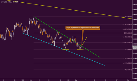 EURUSD: EU buy on any breakout of its channel...