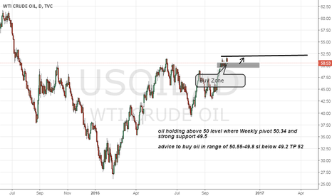 USOIL: oil buy on Strong weekly pivot and support