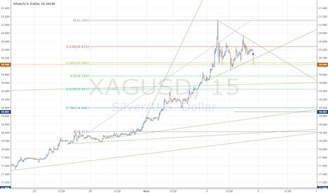XAGUSD: Шорт серебра с треугольника