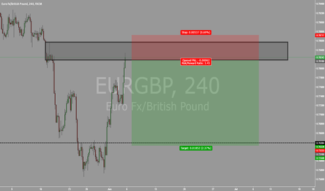 EURGBP: EURGBP 4HR SUPPLY ZONE