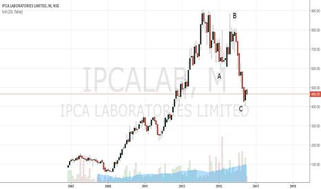 IPCALAB: IPCA LAB