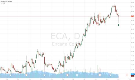 ECA: Classic Wyckoff Spring in Encana