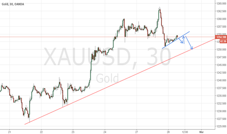 XAUUSD: Watch for Breakout in Gold