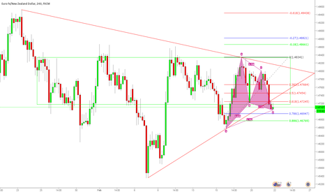 EURNZD: Possible Gartley
