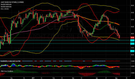 CL1!: Crude Oil Breaks Through Support @ 47