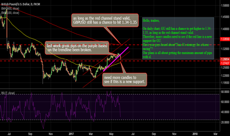 GBPUSD: GBPUSD: A  NEW SUPPORT LINE TO 600-700 POTENTIAL PIPS OR NOT?