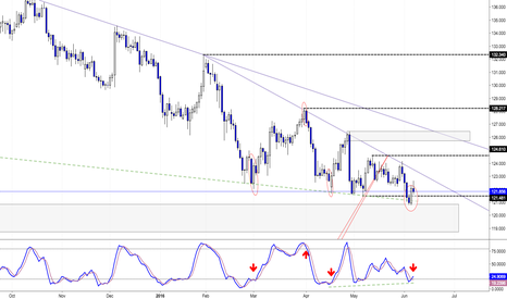 EURJPY: Possible change and Long, still wait for HH and HL:)